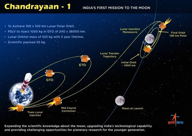 chandrayaan 1 india s first unmanned lunar probe A space probe launched by the soviet union launched chandrayaan-1, an unmanned lunar orbiter chandrayaan-i is india's first unmanned mission to moon.